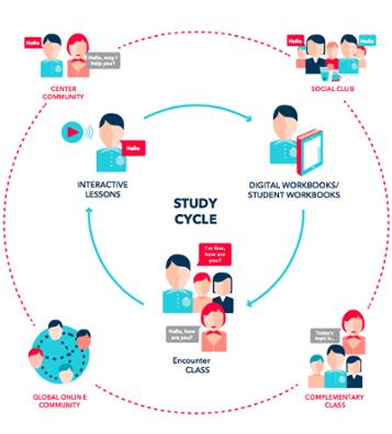 El ciclo de aprendizaje para aprender inglés - Wall Street English
