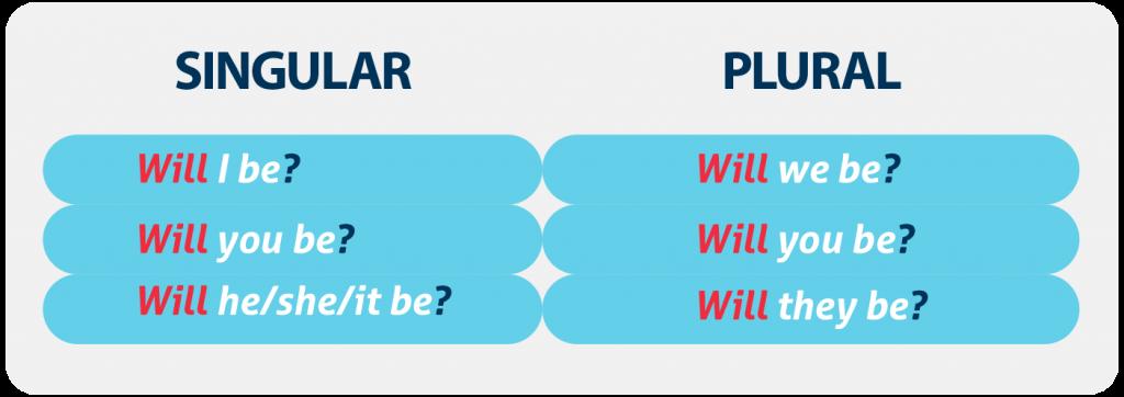 Gramática_en_inglés_Will_cómo_usarlo