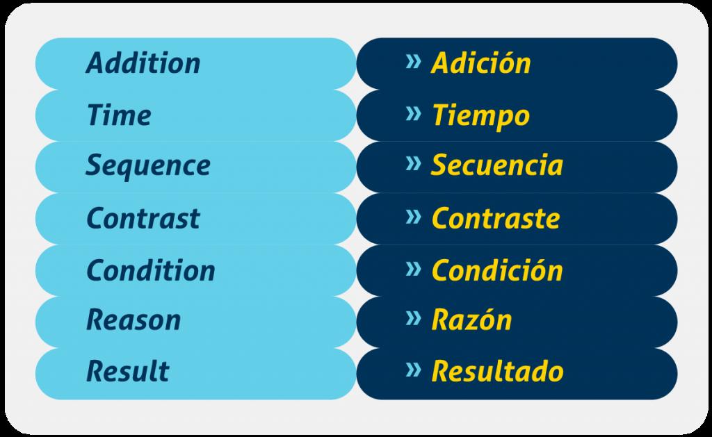 Hablar_en inglés_conectores_conversacionales
