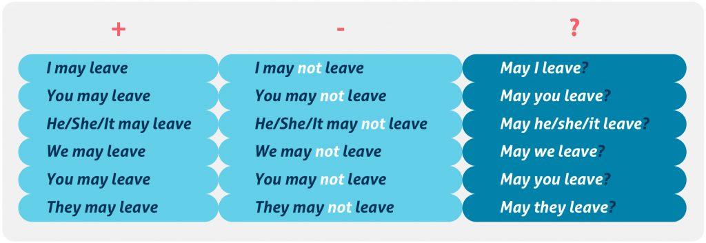 Cómo se escribe en inglés: reglas y obligaciones