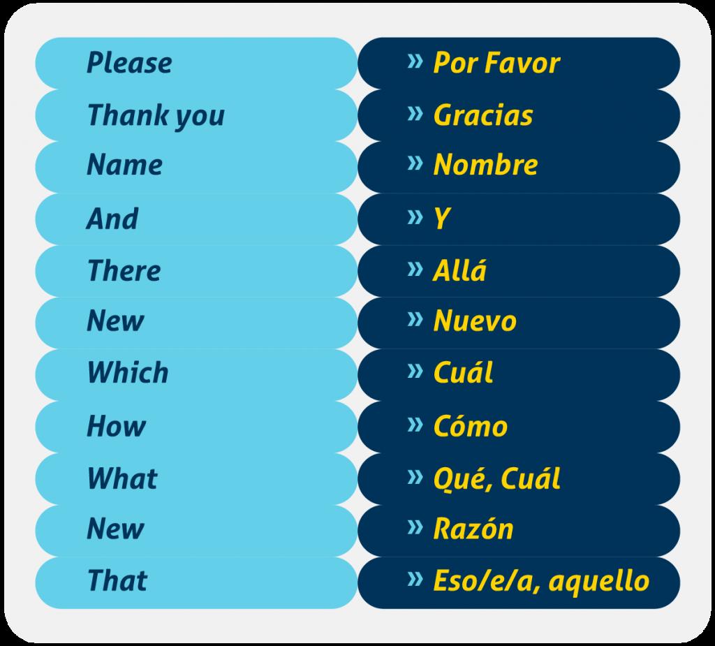 Vocabulario en inglés para principiantes