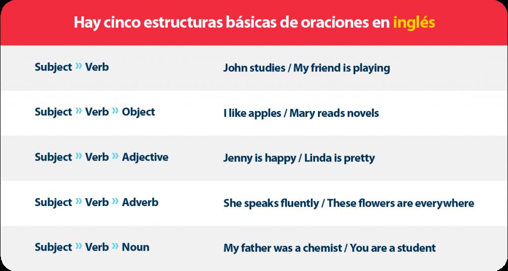 habilidades de escritura en inglés