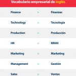Vocabulario de inglés empresarial