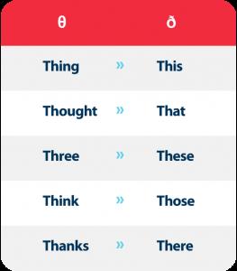 Fonética en inglés: Mejora tu pronunciación