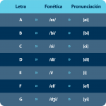 Fonética en inglés
